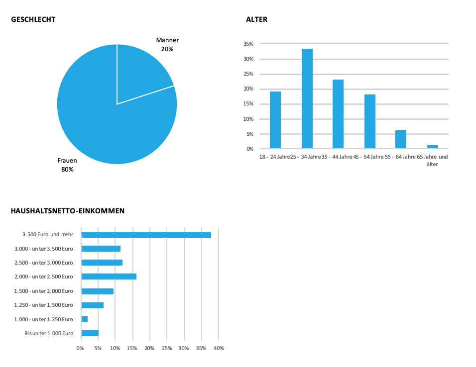 Grafik zu soziodemografischen Daten About YOU