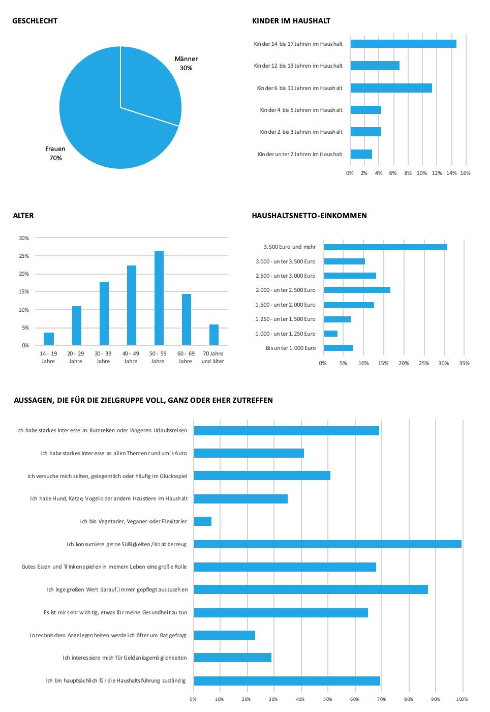 bonprix Grafik zu soziodemografischen Daten