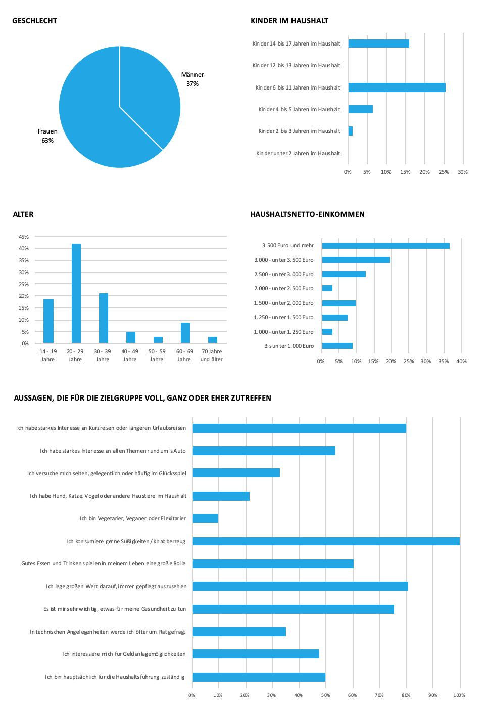 Cyberport Grafik zu soziodemografischen Daten