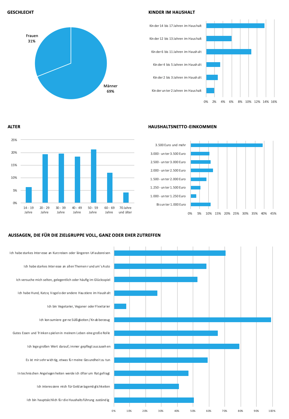 notebooksbilliger soziodemografische Daten