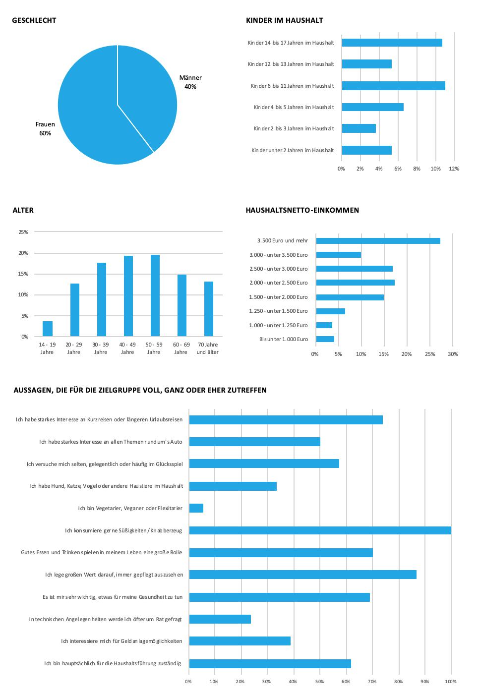 OTTO.de Grafik zu soziodemografischen Daten