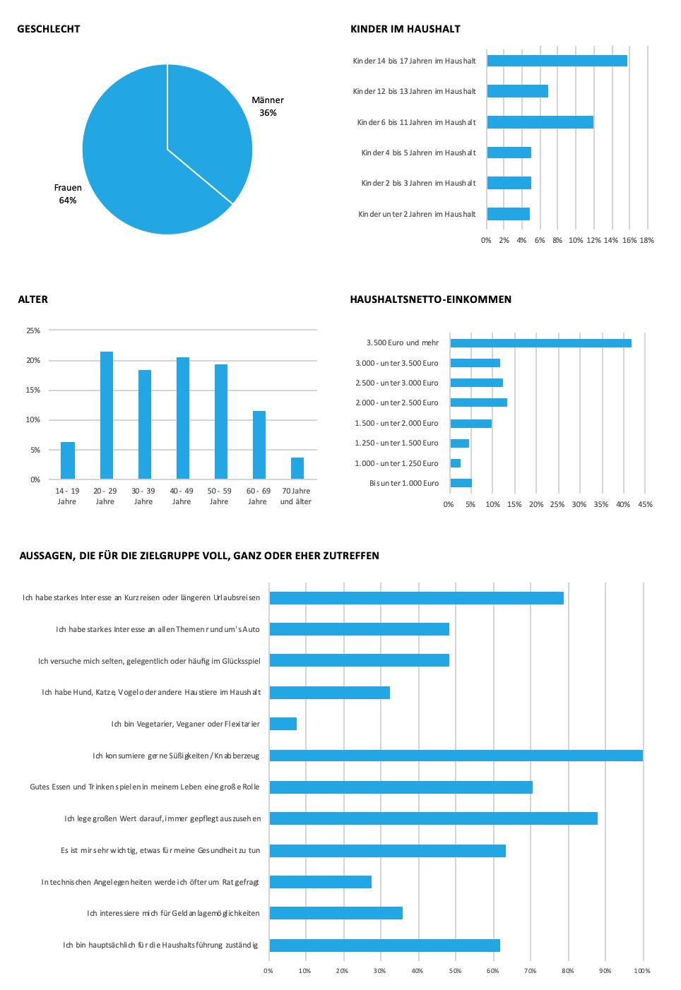 Zalando Grafik zu soziodemografische Daten