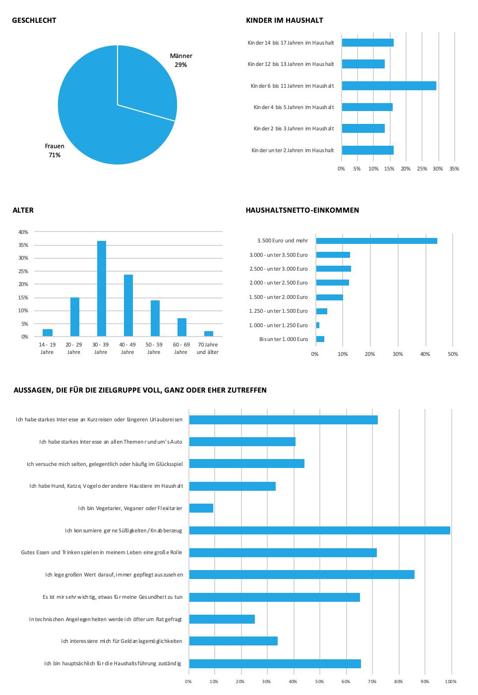 Grafik zu soziodemografischen Daten zu myToys