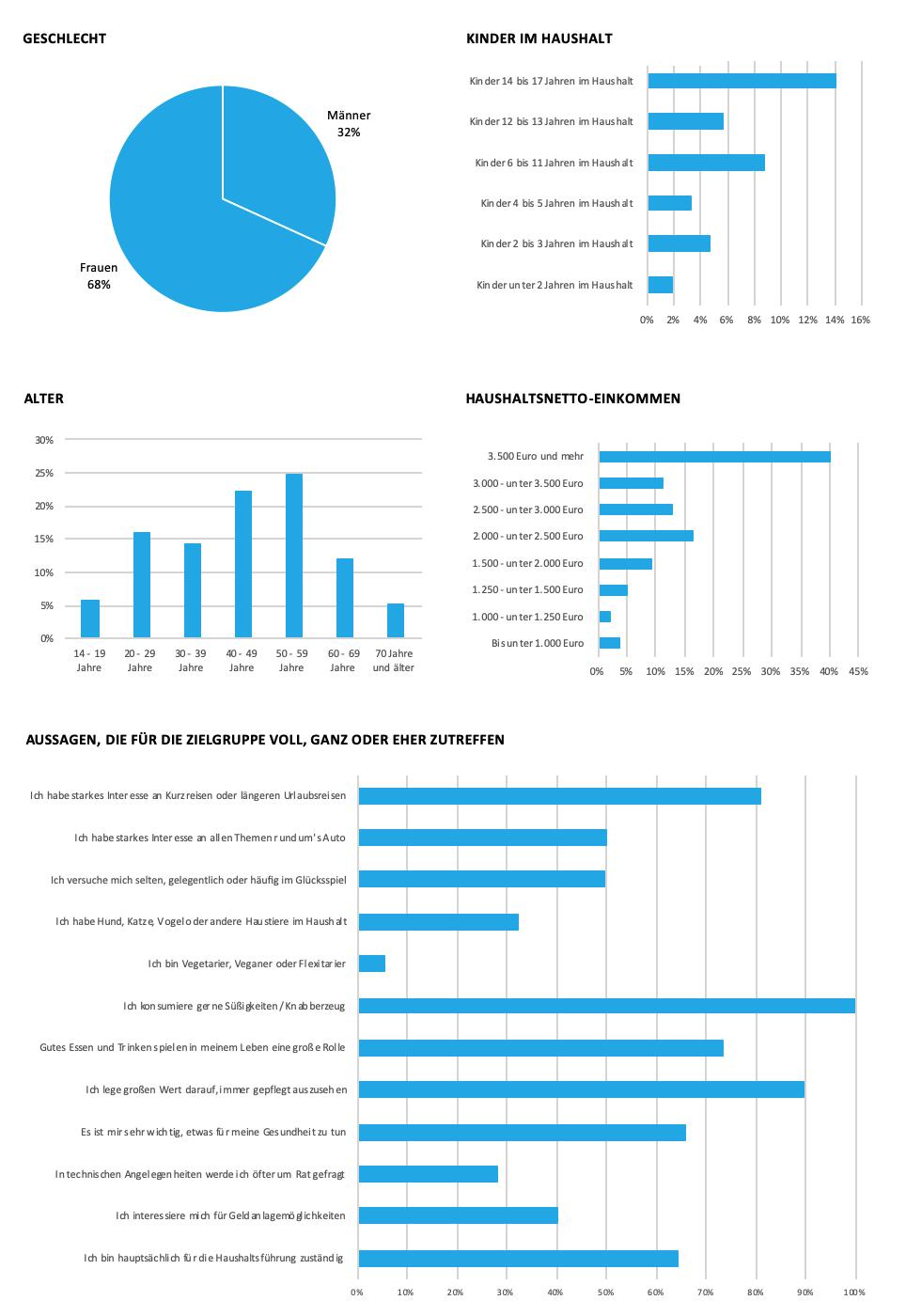Grafik zu soziodemografischen Daten DOUGLAS