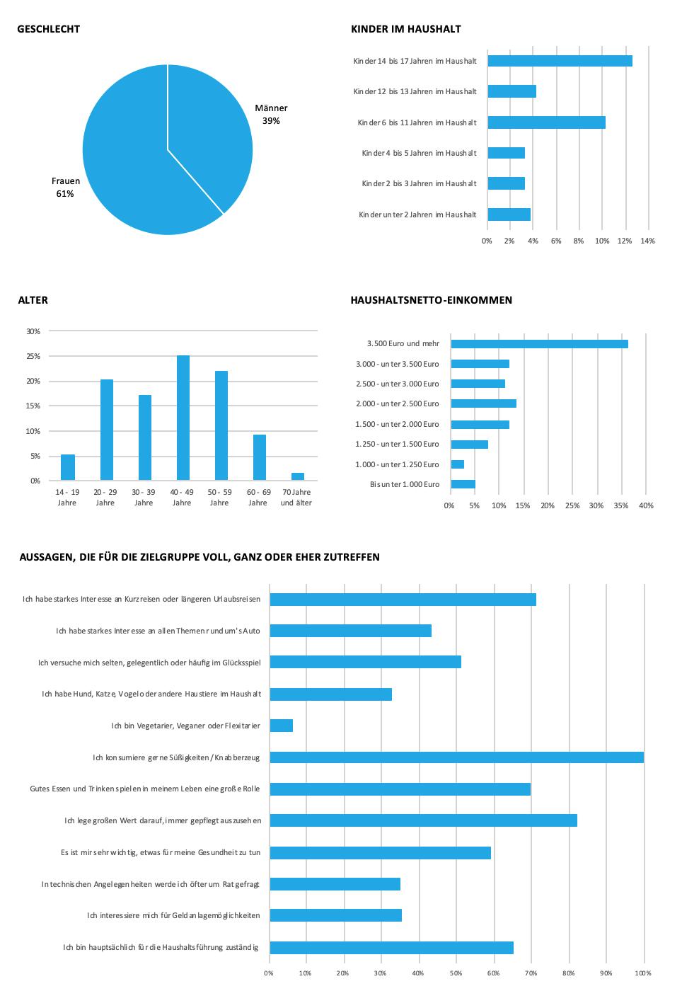 Grafik z usoziodemografischen Daten HelloFresh