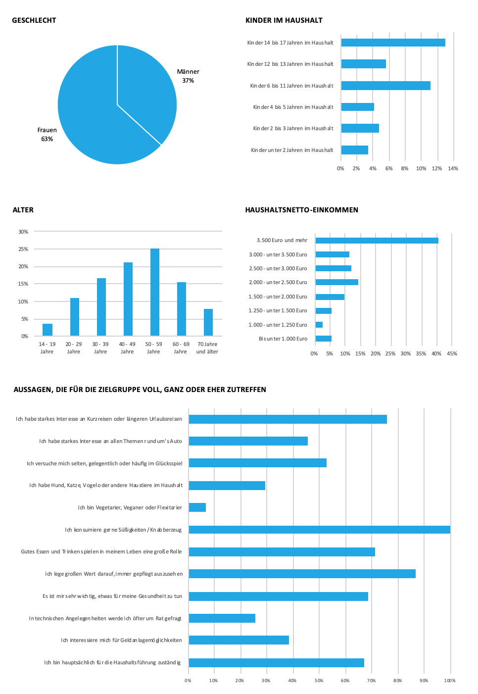 Grafik zu soziodemografischen Daten von Tchibo
