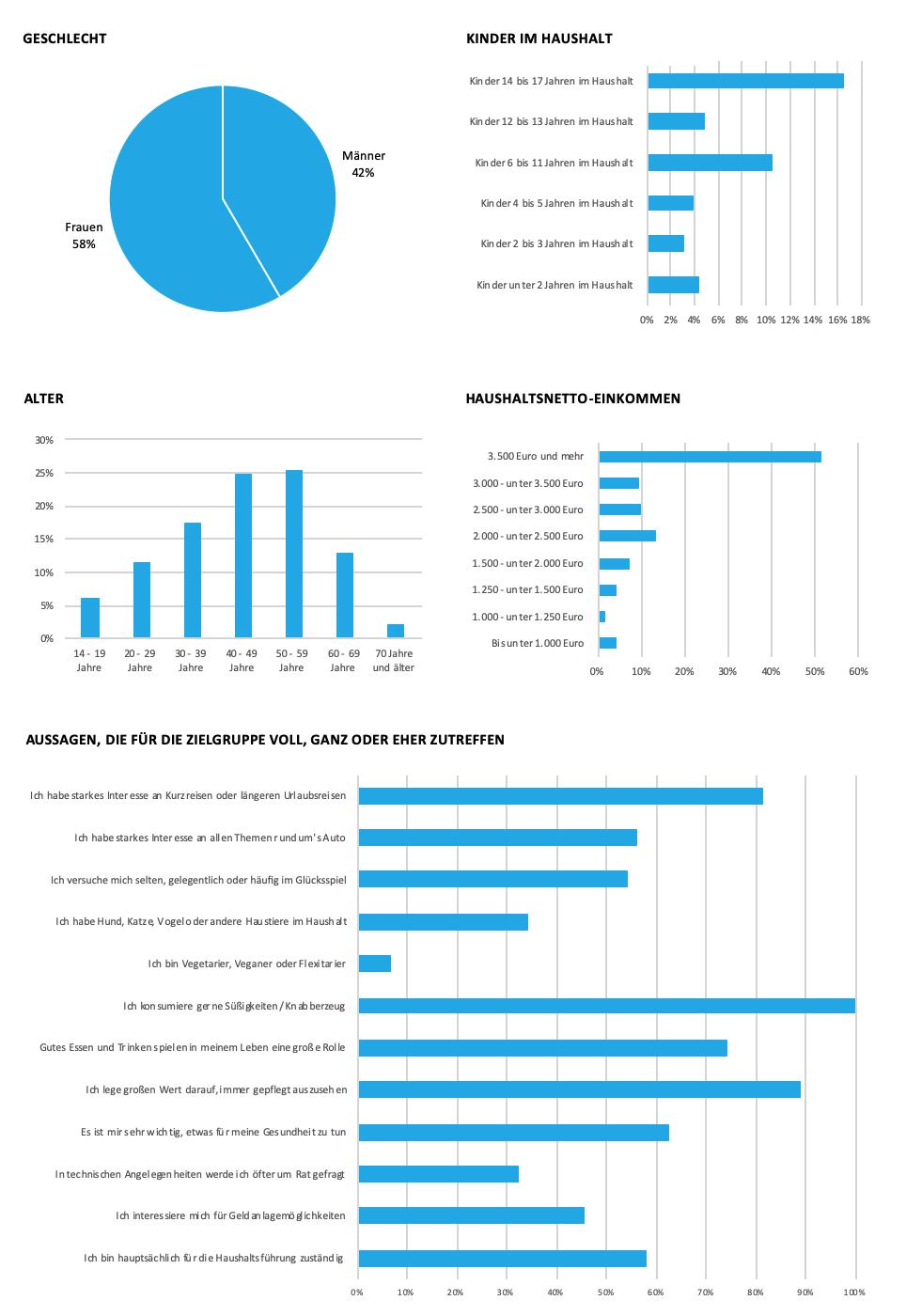 Grafik zu soziodemografischen Daten Brands4friends.de