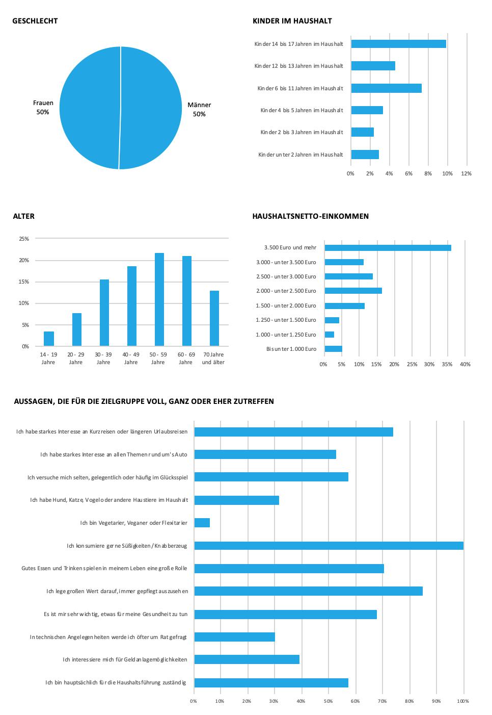 Grafik zu soziodemografischen Daten DocMorris