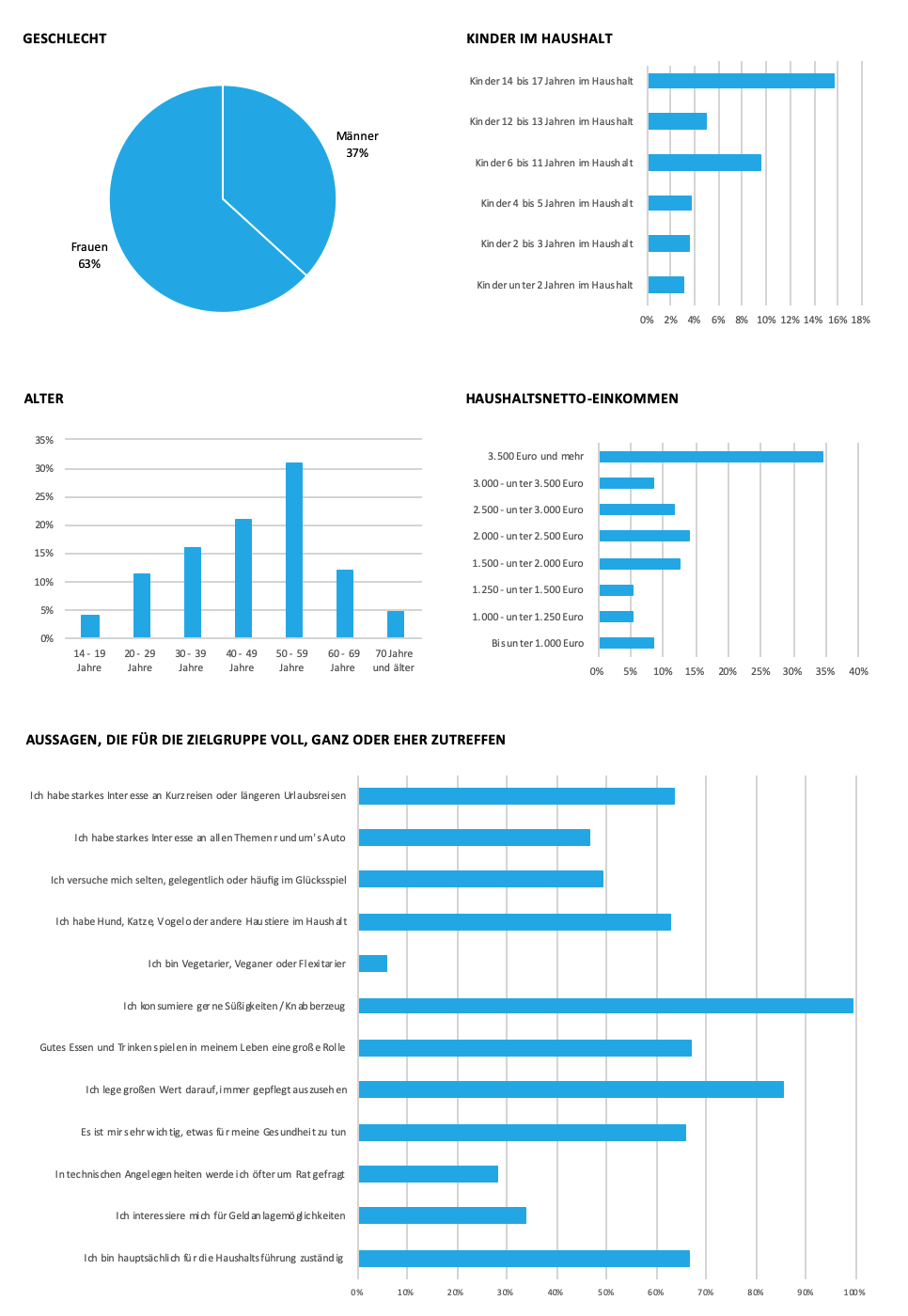 Grafik zu soziodemografischen Daten FRESSNAPF
