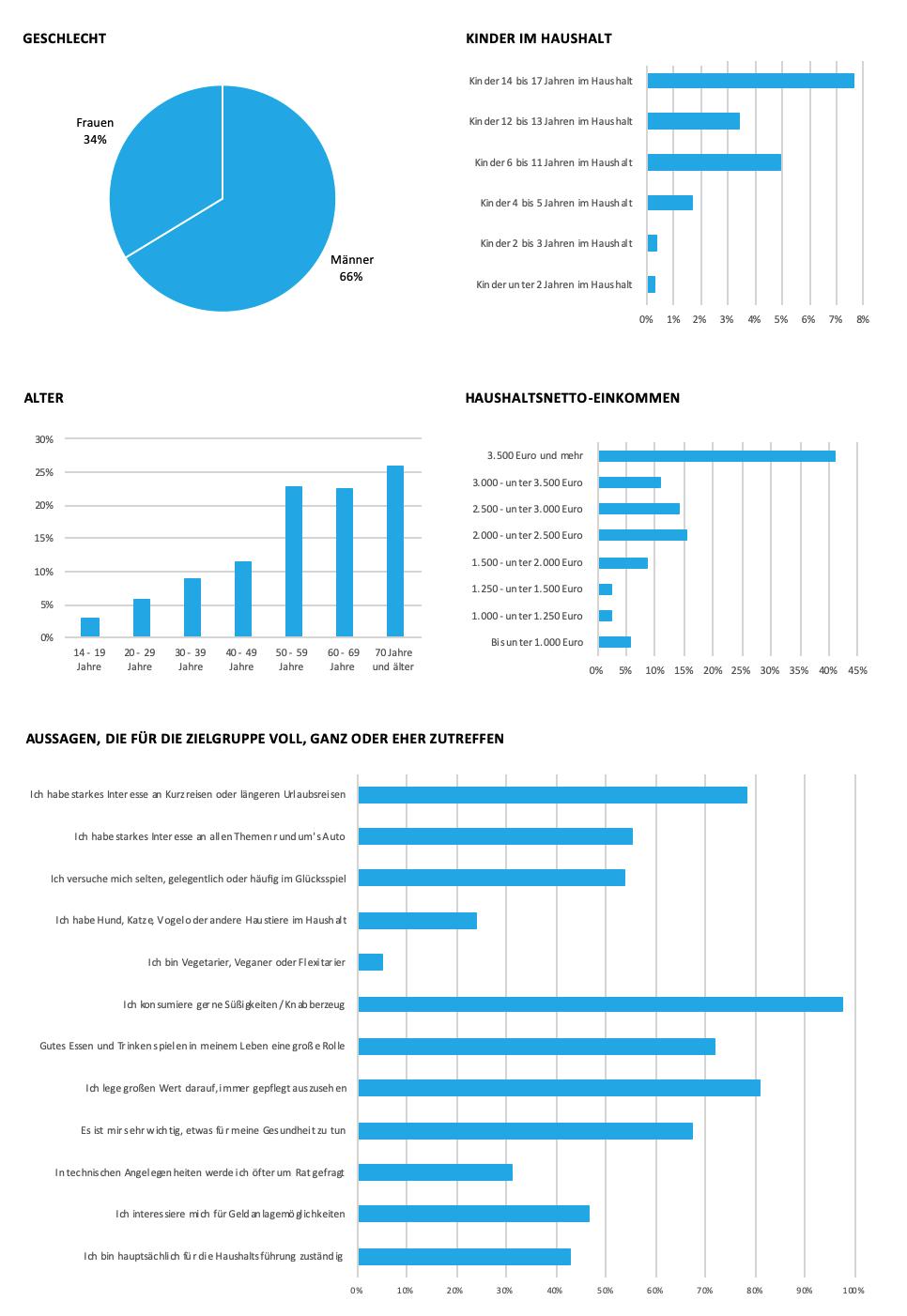 Soziodemografische Daten zu Walbusch